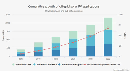 indian solar industry growth