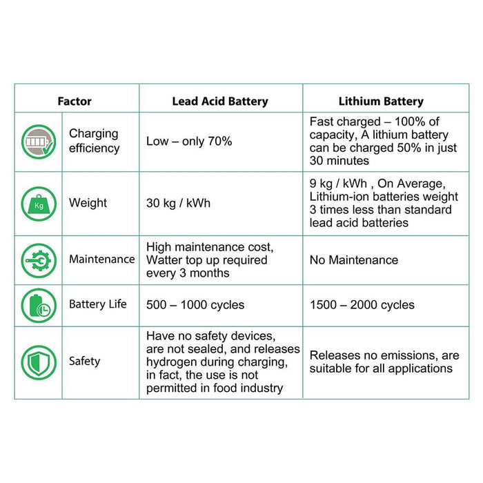 Lithium Battery 30ah- 48Volt for Electric Vehicles
