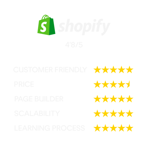 Shopify E-commerce rating