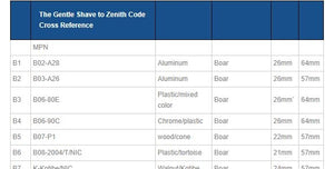 The Gentle Shave to Zenith Code Cross Reference