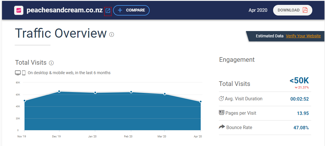 peaches and cream traffic overview by similarweb