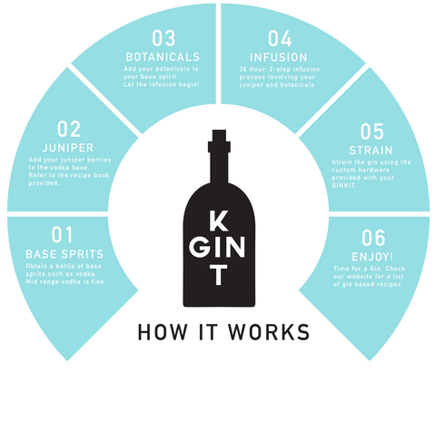 GinKit How It Works
