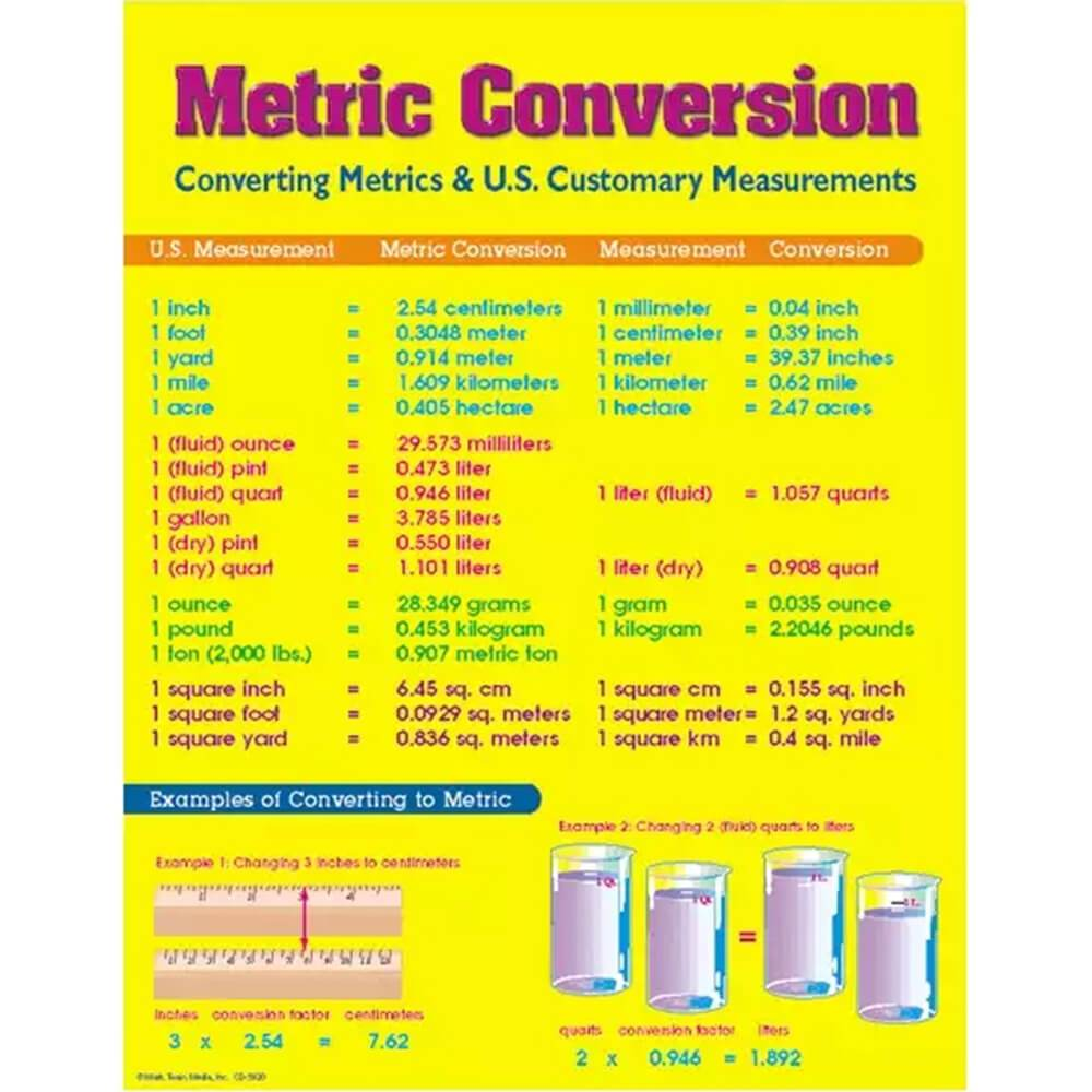Metric Conversion Chart Grades 4 8 Ages 9 14 Creative Minds