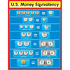 U.S. Money Equivalency Chart