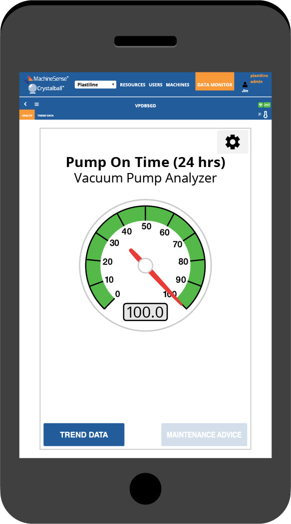 The Pump On-Time (24 hrs) dashboard.