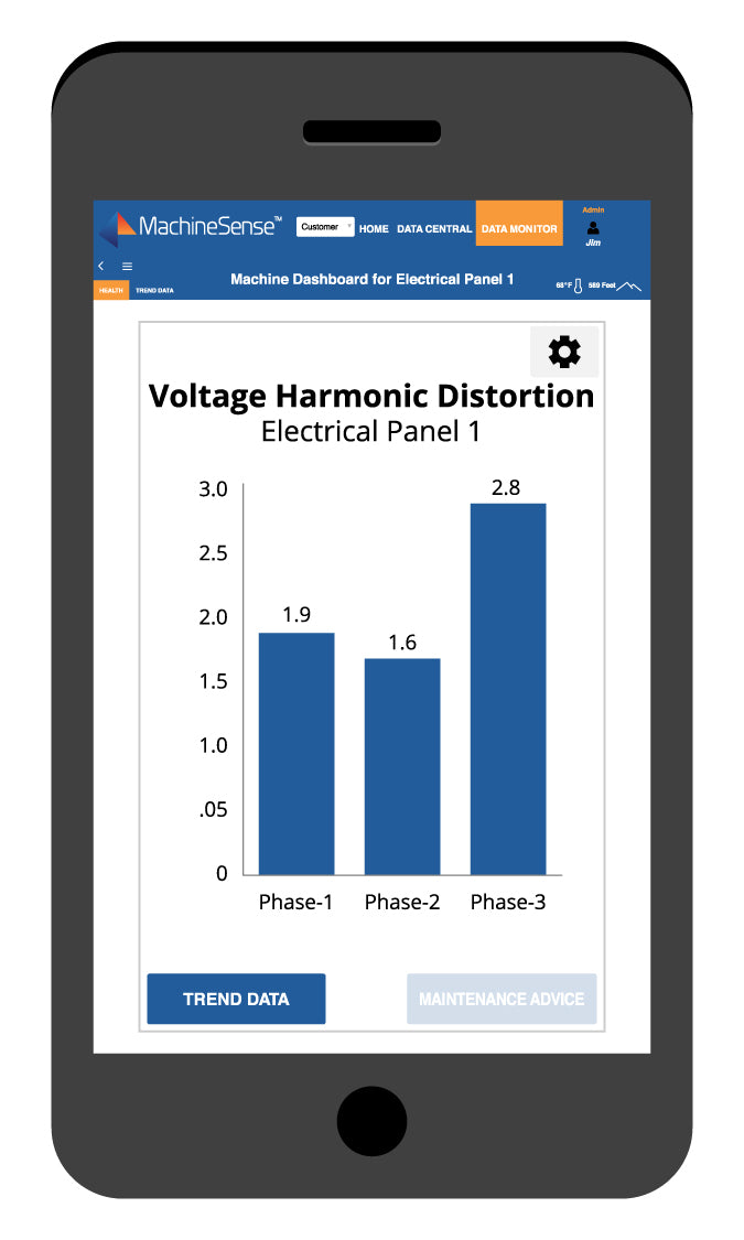 Voltage Harmonic Distortion