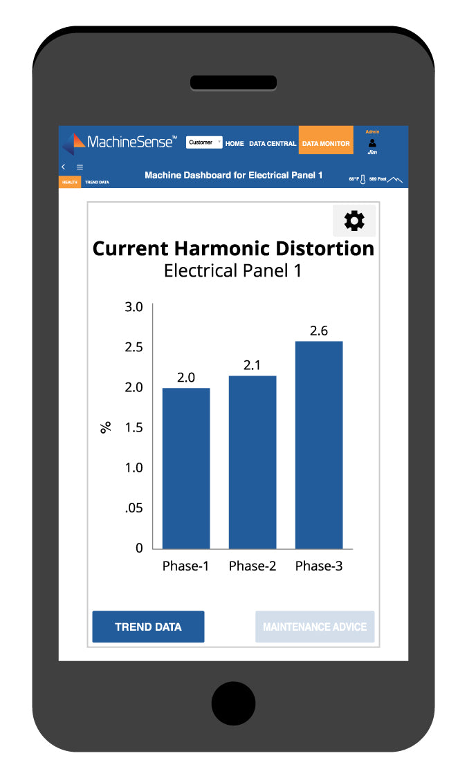 Current Harmonic Distortion