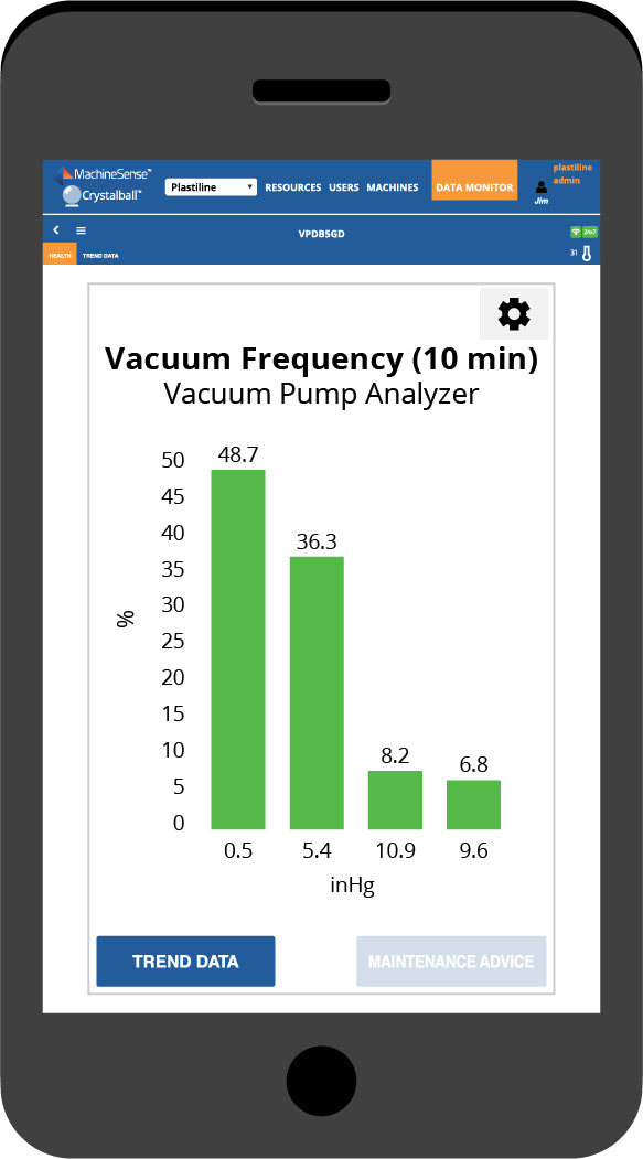 The Vacuum Frequency (10 min) dashboard