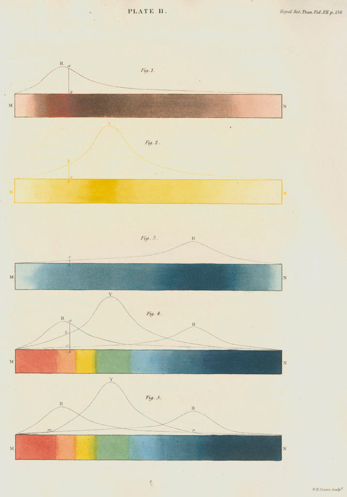 Detail of Red, blue and yellow spectra, with the solar spectrum by William Home Lizars