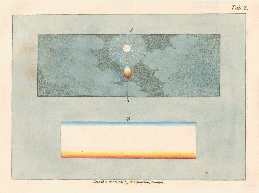 Detail of The Sun, observed through a prism by James Sowerby
