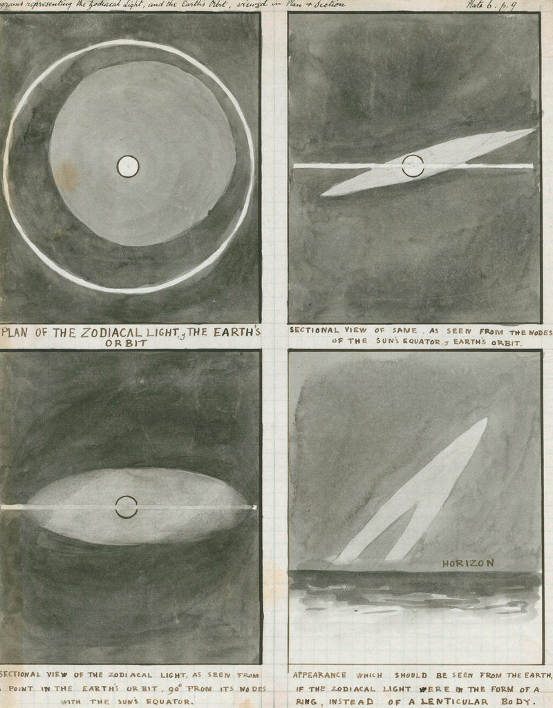 Detail of Diagrams of the zodiacal light in relation to the Earth's orbit by Charles Piazzi Smyth