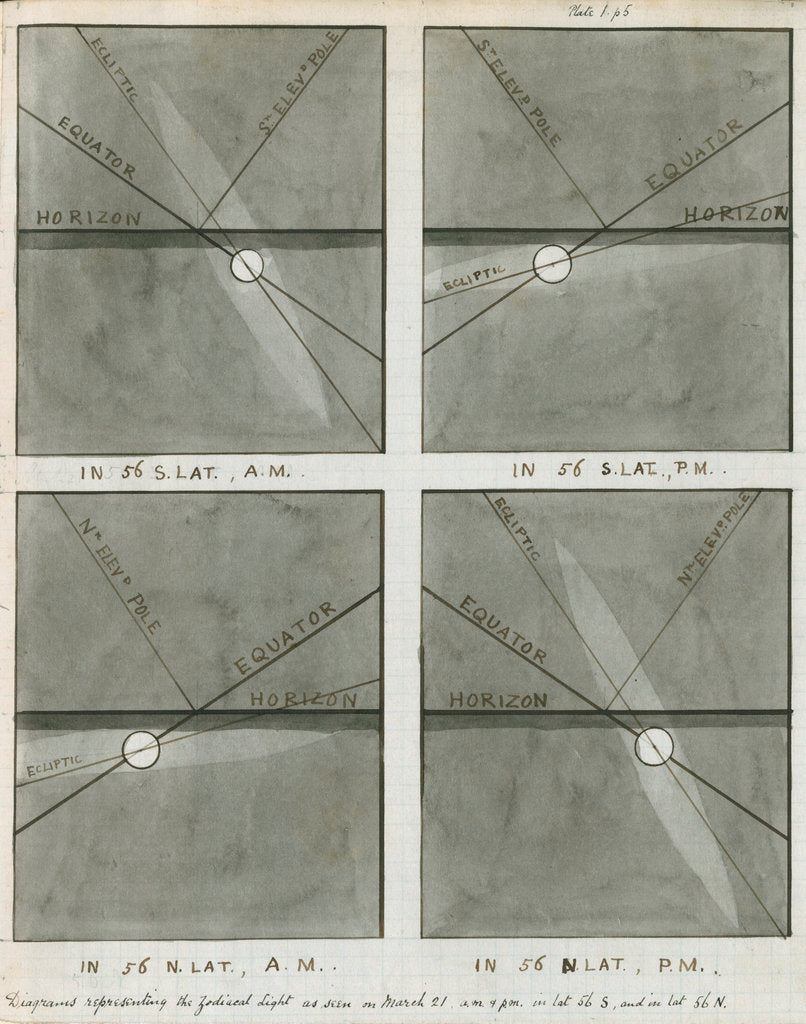 Diagrams of the zodiacal light as seen in spring by Charles Piazzi Smyth