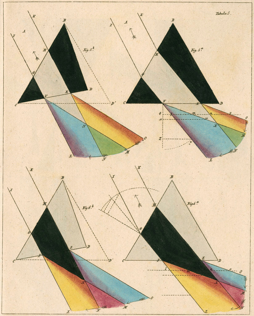 Detail of Spectra from light shone through prisms by Anonymous