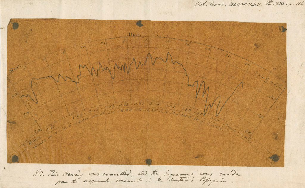 Detail of Graph of clock barometer variations by Luke Howard
