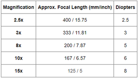 Magnifying glass specifications focal length diopter