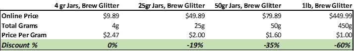 Edible Beer Glitter & Cocktail Glitter | Bulk Size Pricing Chart
