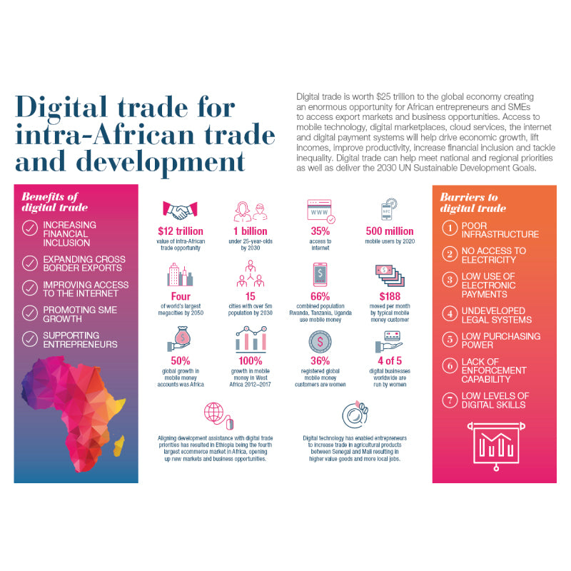 Digital Trade For Intra-African Trade and Development