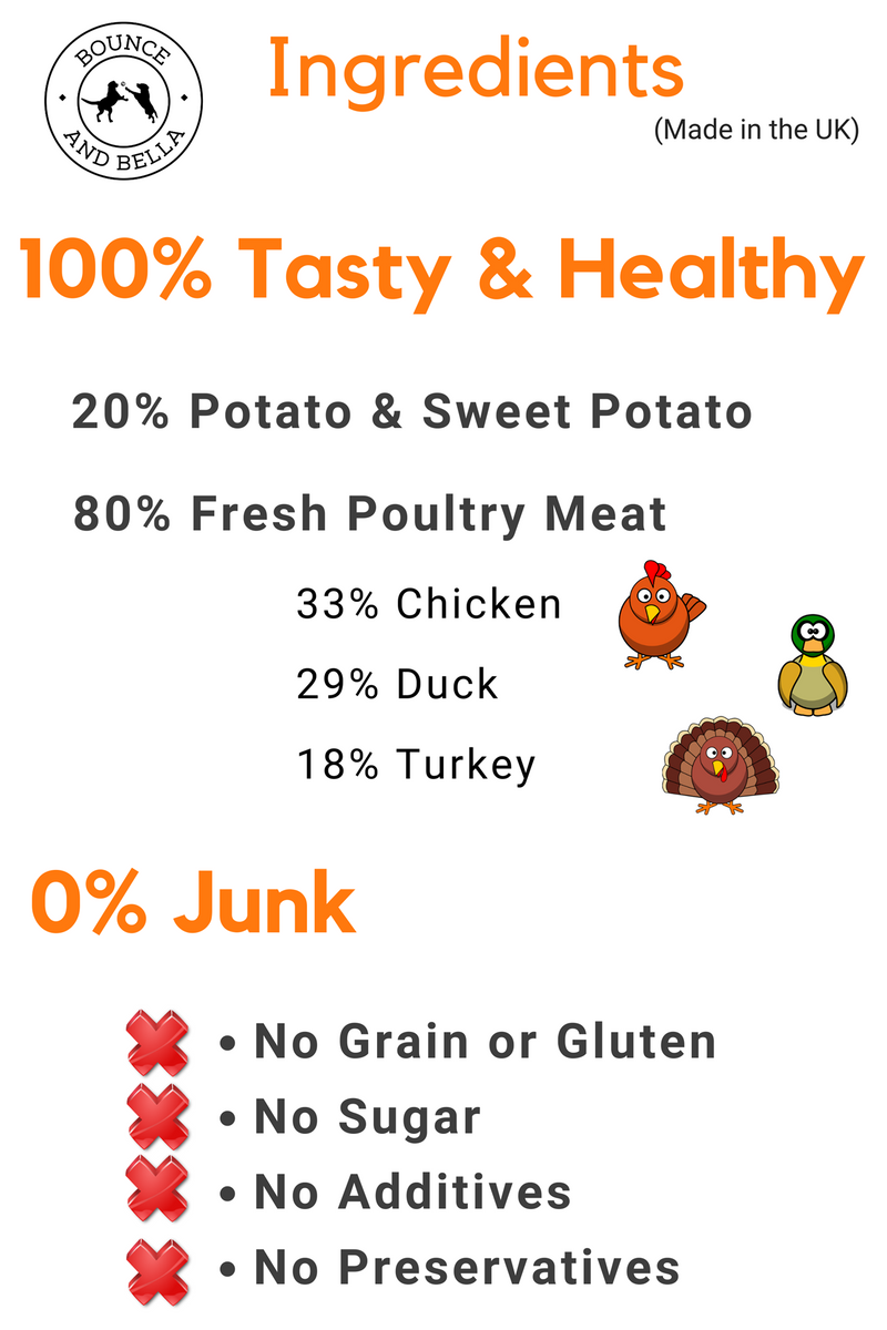 An Infographic detailing the composition of the Grain-Free Poultry Treats: 20% Potato & Sweet Potato, 80% Fresh Poultry (33% Chicken, 23% Duck & 18% Turkey). 0% Junk - No Grain or Gluten, No Sugar, No Additives and No Preservatives.