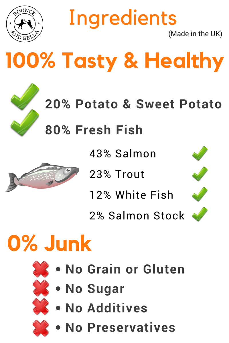 An Infographic detailing the composition of the Grain-Free Fish Treats: 20% Potato & Sweet Potato, 80% Fresh Fish (43% Salmon, 23% Trout, 12% White Fish & 2% Salmon Stock). 0% Junk - No Grain or Gluten, No Sugar, No Additives and No Preservatives.