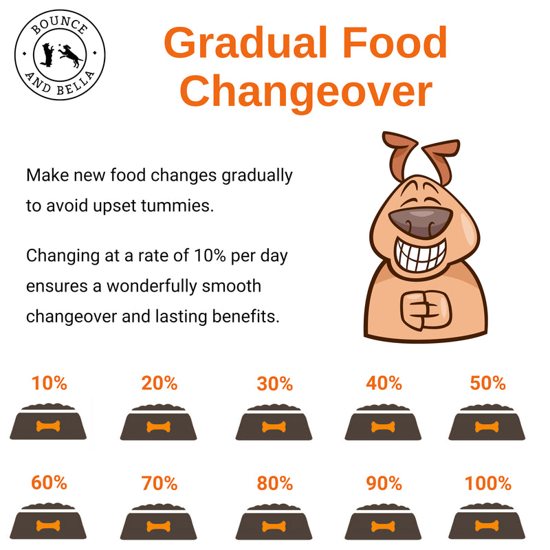 Infographic outlining gradual food changeover for our dog's food to Bounce and Bella Grain-Free Complete Dog Food. Make new food changes gradually to avoid upset tummies. Changing at the rate of 10% per day ensures wonderfully smooth changeover and lasting benefits.