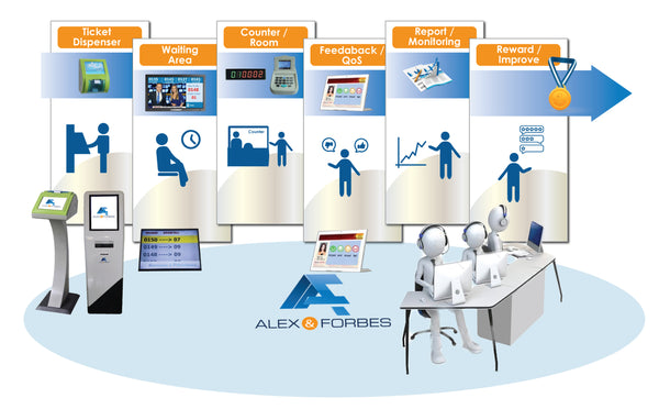 Alex and Forbes Queue Management System