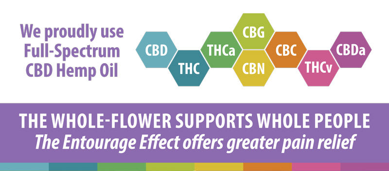 We proudly use Full-Spectrum CBD Hemp Oil. THE WHOLE-FLOWER SUPPORTS WHOLE PEOPLE. The Entourage Effect offers greater pain relief!