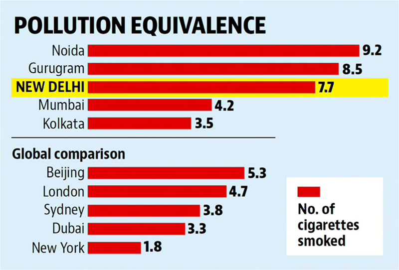 Image of air pollution in Indian cities and other international cities compared with cigarettes