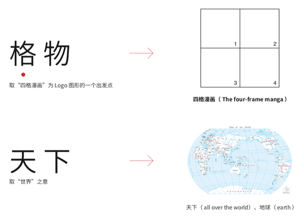 "The characters ""gewu"" with an arrow towards a 4 panel grid, and ""tianxia"" with an arrow towards a world map."