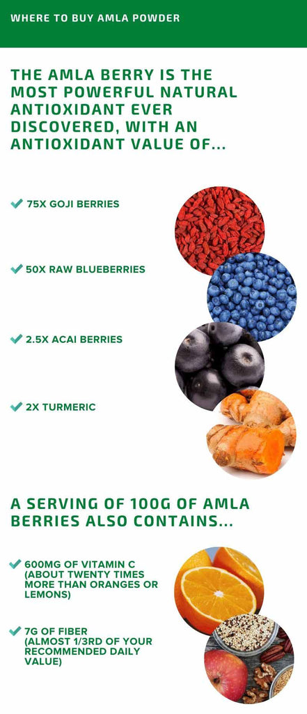 Antioxidant power of amla compared to other berries