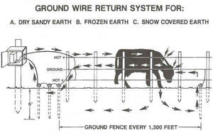 Electric Fence Charger / Energizer Grounding systems explained