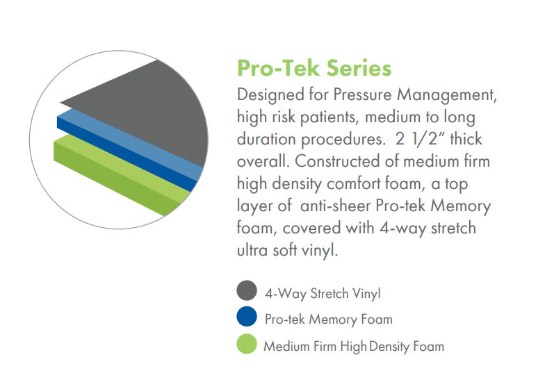 Pro-Tek Series Cushion Set for Skytron Tables
