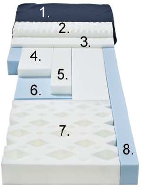 Comfortex Rest-Q GS Plus 800lb Bariatric Treatment Mattress - New