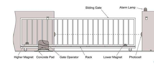 Safety Photocell for Swing and Auto Slide Sliding Gate - Desirable Home Living