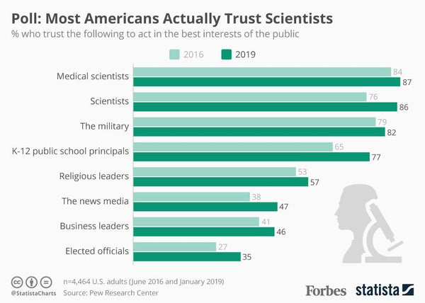 do americans trust scientists infographic