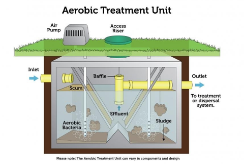 Septic Tank Aerobic Treatment Unit