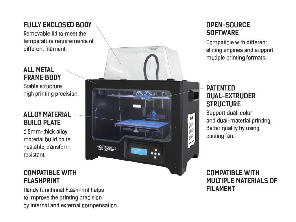 Flashforge Creator Pro 3D printer @$1,099  Toronto  18 Month