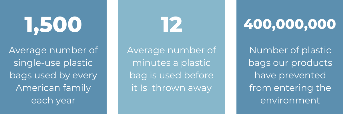 We've prevented 400,000,000 plastic bags from entering the environment