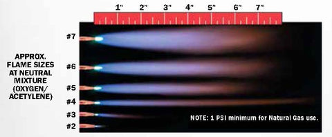Flame sizes