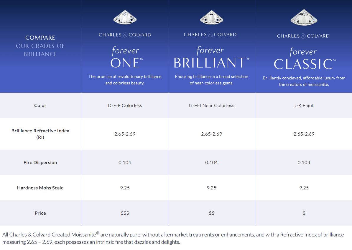 Charles & Colvard Moissanite type comparison: Forever Classic ™ vs Forever Brilliant ® Moissanite vs