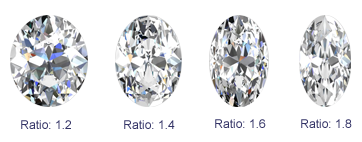 oval moissanite ratio