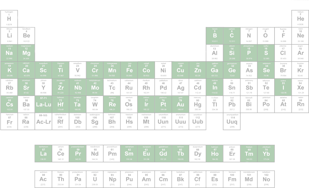 Table of Minerals