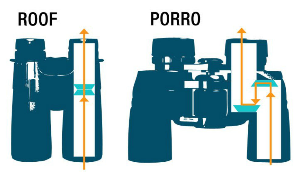 Binoculars Buying Guide Roof Vs Porro