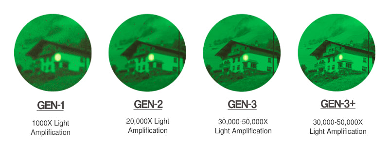 What is the difference between different night vision generations