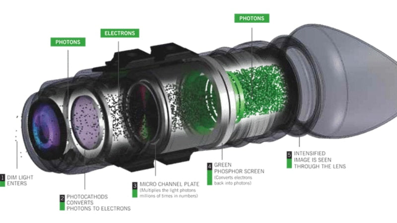 How Night Vision Works