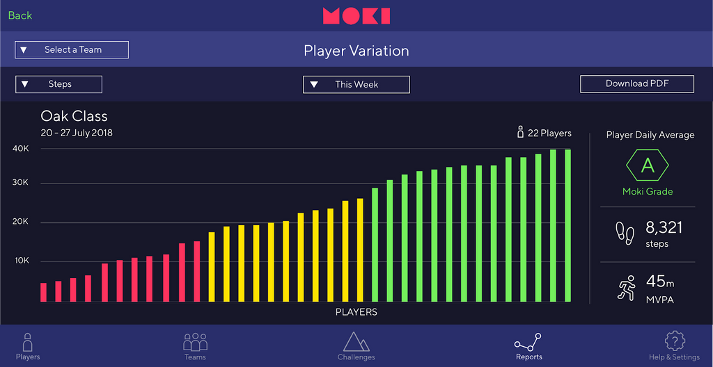 We're excited to announce the launch of Moki Insights