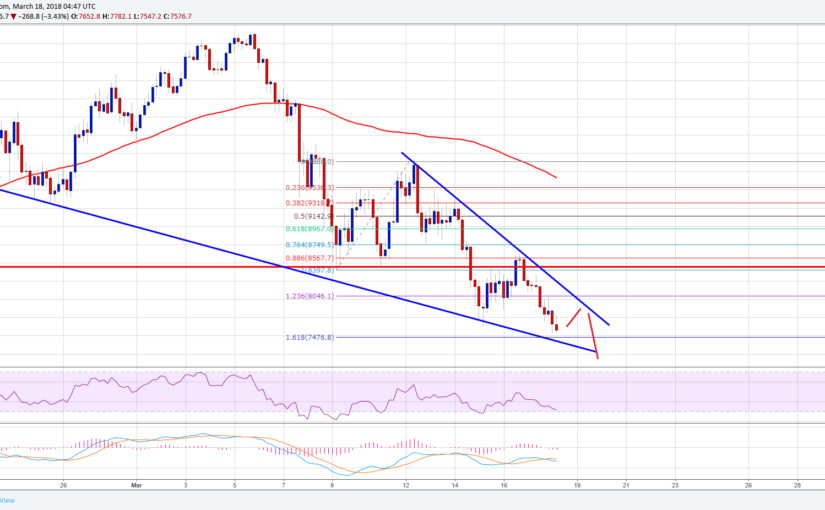Bitcoin Price Weekly Analysis – BTC/USD to Retest $6,000