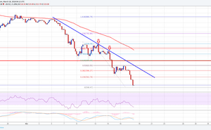 Ethereum Price Weekly Analysis – ETH/USD Tumbles Below $560