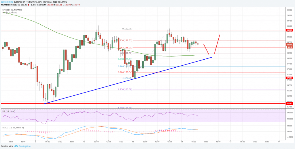 Litecoin Price Analysis: Can LTC/USD Recover Further?