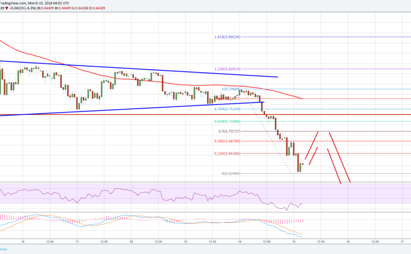 Ripple Price Technical Analysis – XRP/USD Could Test $0.50?