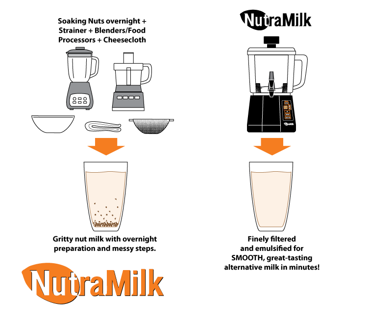 Nutramilk Nut Processor & Milk Maker